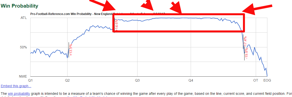 NFL Advanced Stats – Win Probability