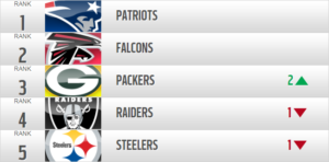 NFL Power Rankings table