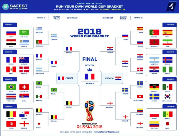 2018 World Cup Filled Out Bracket Printable