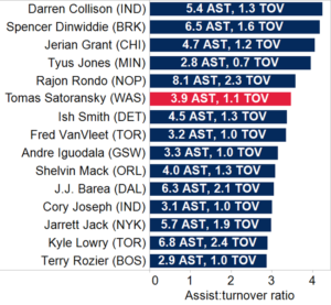 NBA Stat - Assist Turnover Ratio Example