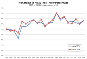 NBA Advanced Stats - Free Throw Percentage Example
