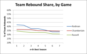 NBA Stat - Team Rebound Share Example