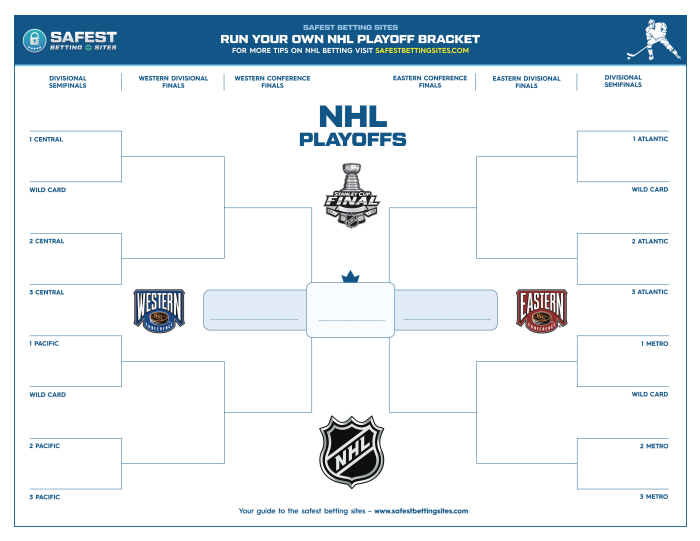 betting lines nhl playoff series scores