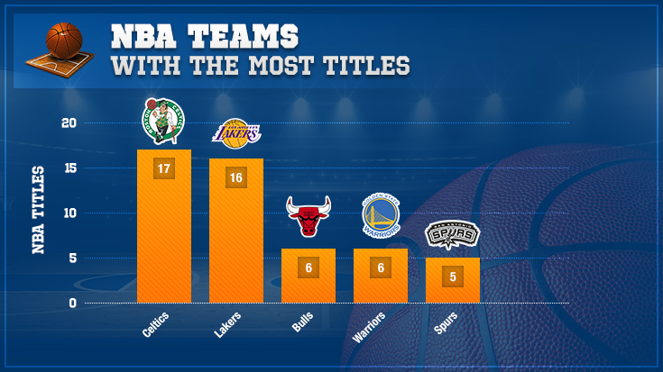 Top 5 NBA teams with the most titles chart