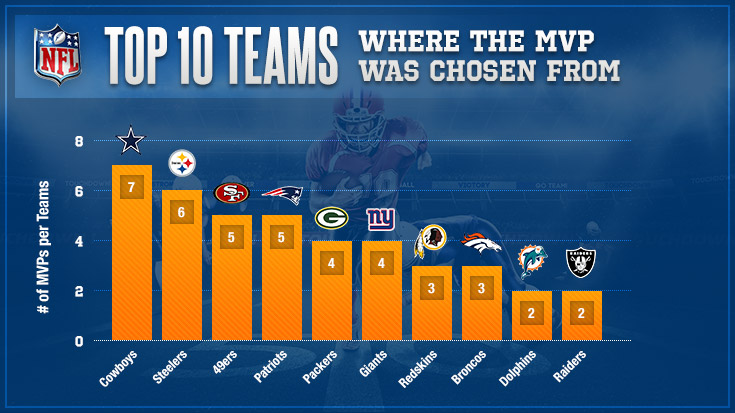 Top 10 Teams Where The MVP Was Chosen From