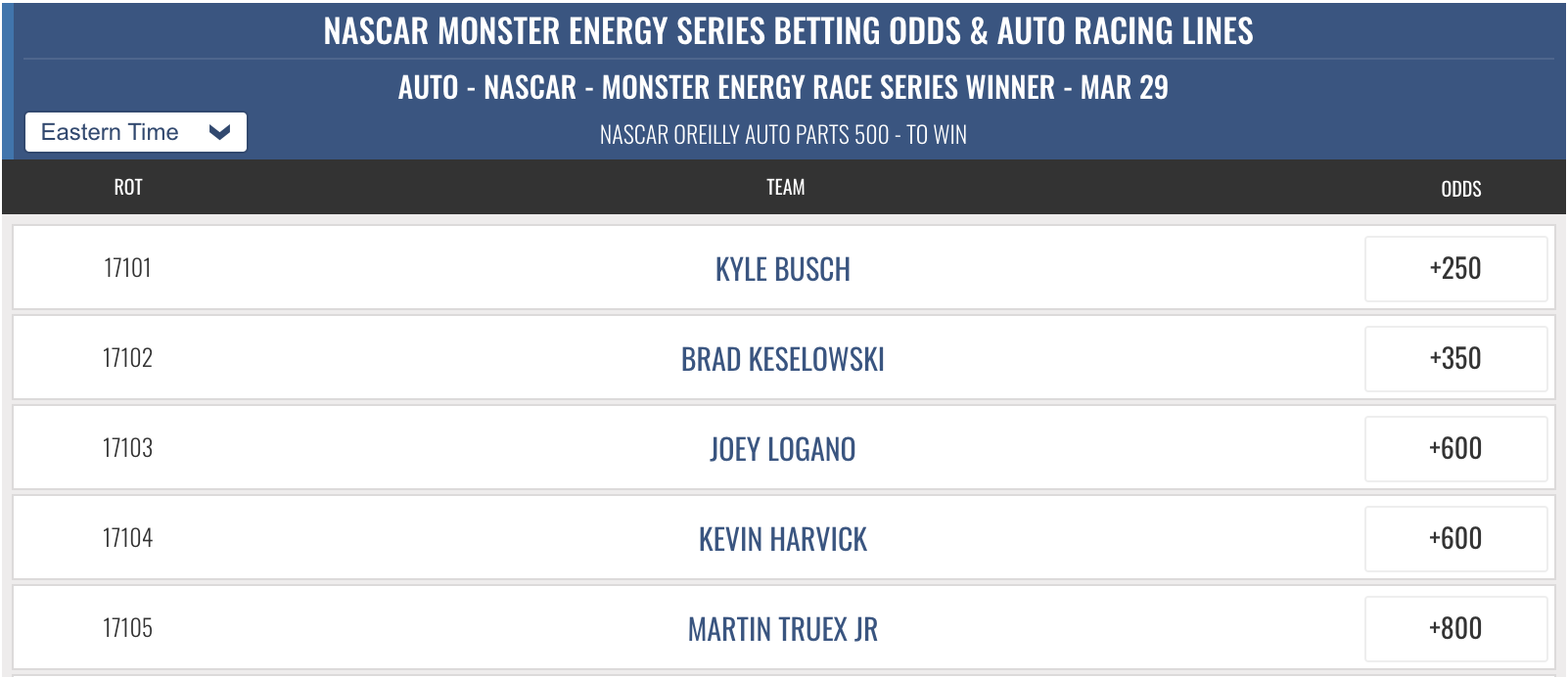 2019 Auto Parts 500 Betting Odds