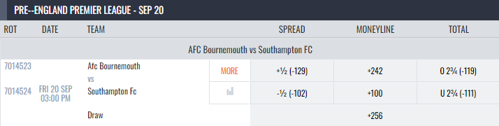 Southampton vs Bournemouth Lines And Odds
