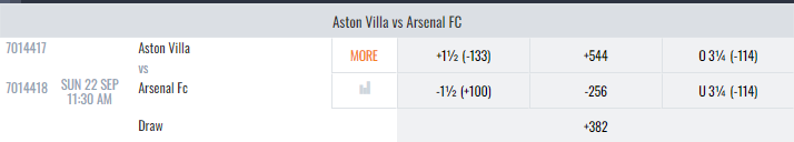 Arsenal Vs Aston Villa Lines And Odds