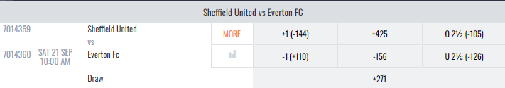 Everton vs Sheffield United Lines And Odds
