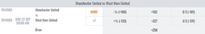 West Ham Vs Manchester United Lines And Odds