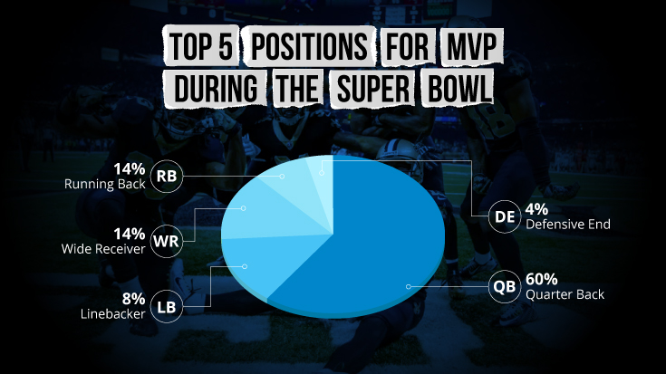 Top 5 Positions for MVP During the Super Bowl
